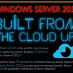 Cloud Infographic: Built From The Cloud Up