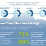 Cloud Infographic: Enterprise Cloud Adoption