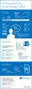 Cloud Infographic: The Modern Office