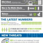 Cloud Infographic: Safeguarding The Internet