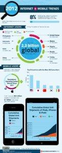 Cloud Infographic: 2012 Internet & Mobile Trends