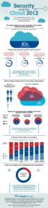 Cloud Infographic: Security And The Cloud 2012