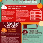 Cloud Infographic: Total Cost Of Ownership (TCO)