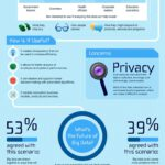 Cloud Infographic: The Future Of Big Data