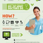 Cloud Infographic: Big Data And The Future Of Healthcare