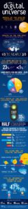 Cloud Infographic – Big Data Universe