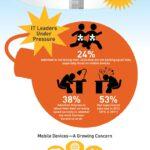 Cloud Infographic: Companies Store More Data (Survey)