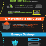 Cloud Infographic: Cloud Forecast