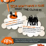 Cloud Infographic: Is Your Head In The Cloud?