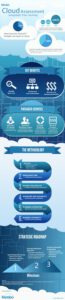 Cloud Infographic: The Cloud Assessment