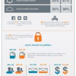 Cloud Infographic: Cloud And Mobile Adoption Increases IT Security Risks