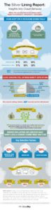 Cloud Infographic: Insights Into Cloud Behavior