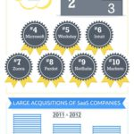 Cloud Infographic: Global SaaS Revenue 2010 To 2015