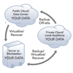 7 Essentials Of Hybrid Cloud Backup