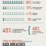 Cloud Infographic: How A Data Breach Happens