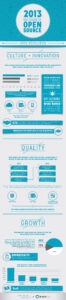 Cloud Infographic: The Future Of Open Source