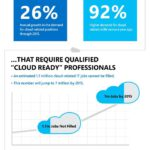 Cloud Infographic: IT Cloud Skills Gap