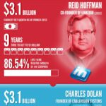 Cloud Infographic: Who Will Be The Next Cloud Based Billionaire?