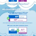 Cloud Infographic: The Facts Of Cloud ERP