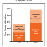 Mobile Network And Data Center Spending Driving DDos Appliance Growth