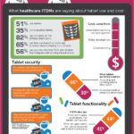 Cloud Infographic: Tablet Total Cost Of Ownership