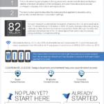 Cloud Infographic: BYOD Security And Policies