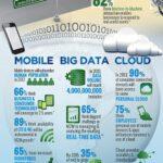 Cloud Infographic: Raise Your Cloud IQ