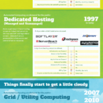 Cloud Infographic: Cloud Computing and On-Demand Infrastructure