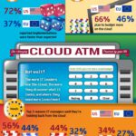Cloud Infographic: The Amazing Cloud ATM