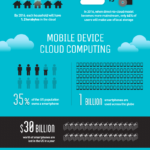 Cloud Infographic: Costs Of Repairs Or Data Recovery