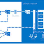 Moving Exchange Server To The Cloud: Points To Consider