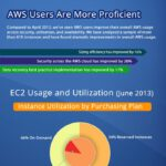 Cloud Infographic: Demystifying Amazon Web Services
