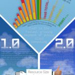 Cloud Infographic: Cloud Computing 2.0