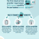 Cloud Infographic – 3 Must-Haves For Cloud Service Providers