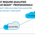 Demand For Cloud Skills Increases