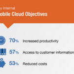 The Impact Of IT Trends In Mobile Cloud Computing