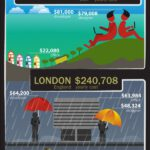 Cloud Infographic: Costs Of Running A Startup