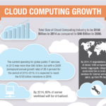 Cloud Infographic: Cloud Computing Growth