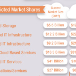 Is There Enough Bandwidth Available To Support 100% Of The World Moving To Cloud Solutions?
