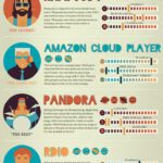 Cloud Infographic: Cloud Music Faceoff