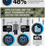 Cloud Infographic: State Of Application Security