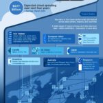 Cloud Infographic: Where's Your Data