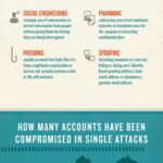 Cloud Infographic: Cybercrime