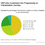 JPMorgan Chase Inducts VMTurbo Into Hall Of Innovation