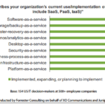 Forrester Study: Cloud Services Remains Elusive For Many Enterprises