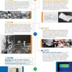 Cloud Infographic: Evolution Of Big Data