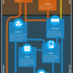 Cloud Infographic: The Past, Present & Future Of Data Storage