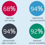 Cloud Infographic: Why HR In The Cloud Makes Sense