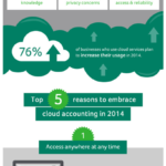 Cloud Infographic: Reasons To Adopt Cloud Accounting In 2014