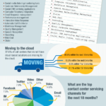 Cloud Infographic – Top Cloud Contact Center Trends In 2014